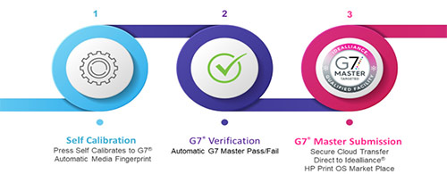 HP Indigo First Digital Presses to Achieve Extraordinary Idealliance G7® AI Master Calibration System Certification